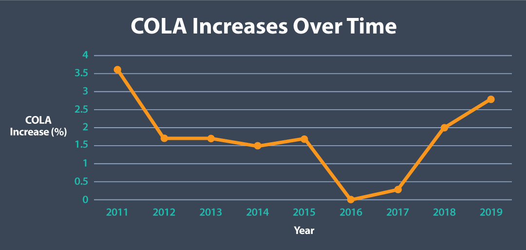 COLA Increases Over Time